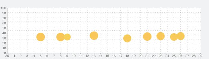 Dr. Pandaタウンの話題指数グラフ(10月29日(金))