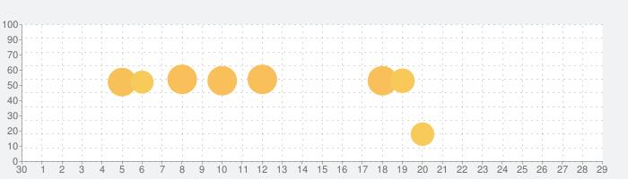 マップ - ナビ、乗換案内の話題指数グラフ(5月29日(金))