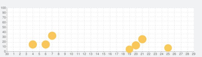 Thinkrolls Kings & Queensの話題指数グラフ(10月29日(金))