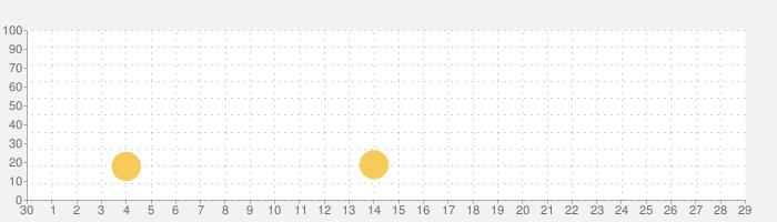 Kingdom Builderの話題指数グラフ(10月29日(木))