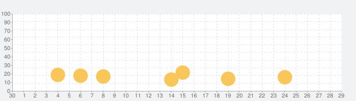 トイ・ストーリードロップ!の話題指数グラフ(10月29日(木))