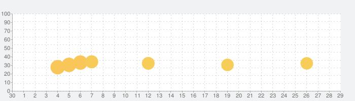 ファンダムシティの話題指数グラフ(10月29日(木))