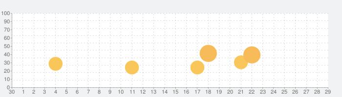 Northgardの話題指数グラフ(10月29日(金))