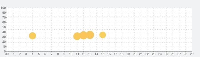 幻想レストラン〜わくわくレストラン×可愛いシェフの暇つぶしゲーム〜の話題指数グラフ(10月29日(木))