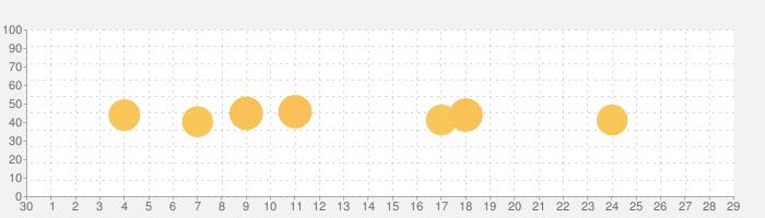 Splashtop Wired XDisplayの話題指数グラフ(5月29日(金))