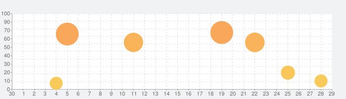 音声をテキストに変換する - Speechyの話題指数グラフ(5月29日(金))