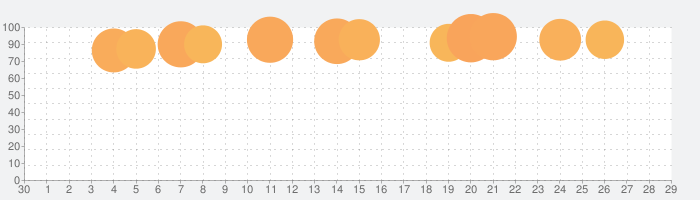 SPI非言語 【Study Pro】の話題指数グラフ(5月29日(金))