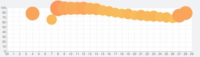 Akinatorの話題指数グラフ(5月29日(金))