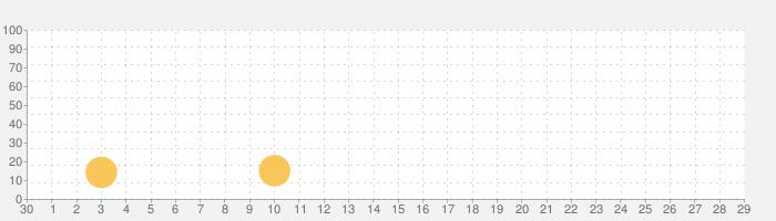 そっくりさん AIが顔の似てる有名人を診断の話題指数グラフ(5月29日(金))