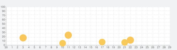 Captain TNTの話題指数グラフ(10月29日(金))