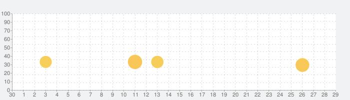 ファルコンスクワッド :レトロ シューティングゲームの話題指数グラフ(10月29日(木))