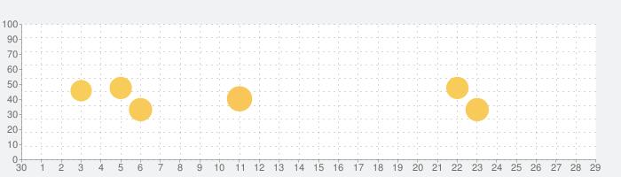 Lysnの話題指数グラフ(10月29日(木))