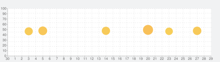 セブン−イレブン マルチコピー Wi-Fiアプリの話題指数グラフ(7月29日(木))