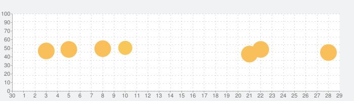 大辞林の話題指数グラフ(5月29日(金))