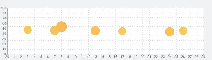 MarineTraffic ship positionsの話題指数グラフ(10月29日(木))