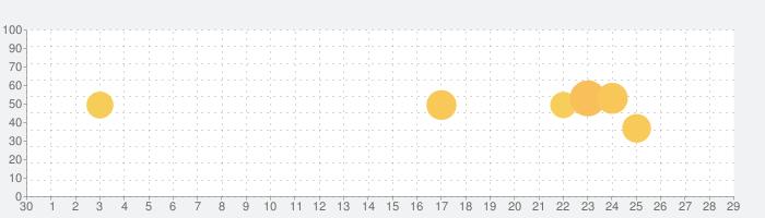 Open Cameraの話題指数グラフ(5月29日(金))