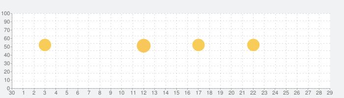 Video Editor — 動画編集&動画作成&動画加工の話題指数グラフ(10月29日(木))