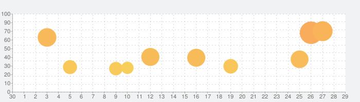 WARPATH-武装都市-の話題指数グラフ(10月29日(金))