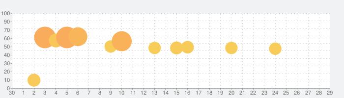 Domino's App − ドミノ・ピザのネット注文の話題指数グラフ(5月29日(金))
