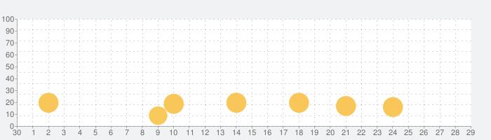 Battlefield™ Companionの話題指数グラフ(5月29日(金))