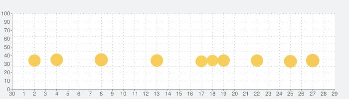 ドンジャラ ドラえもん1000000(ミリオン)の話題指数グラフ(10月29日(木))