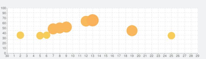 漢字クイズ - 単語パズル 面白い言葉遊びの話題指数グラフ(7月29日(木))