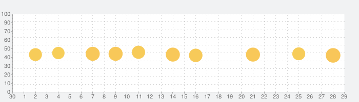 Hotspot shield-Storm VPNの話題指数グラフ(10月29日(木))