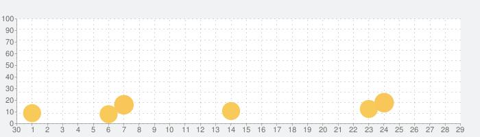 フェイク着信!(本物そっくりのニセ着信電話を偽装)の話題指数グラフ(10月29日(木))