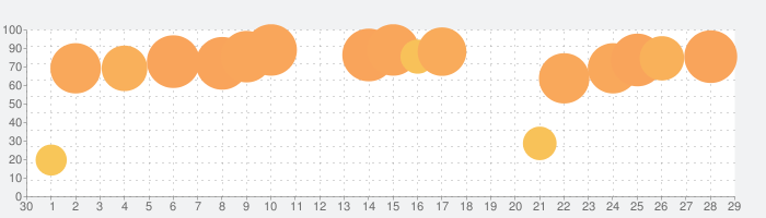 AdBlockの話題指数グラフ(10月29日(木))