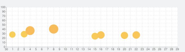 ARKA-蒼穹の門の話題指数グラフ(10月29日(金))