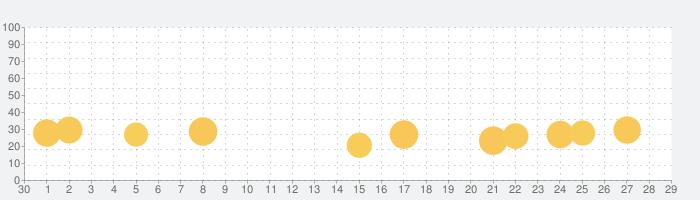 Uno PlayLinkの話題指数グラフ(10月29日(金))