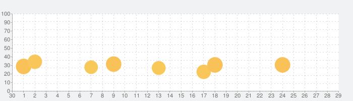 WOWOWメンバーズオンデマンドの話題指数グラフ(10月29日(木))
