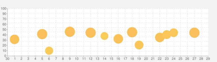 プライムプリント Prime Printの話題指数グラフ(10月29日(木))