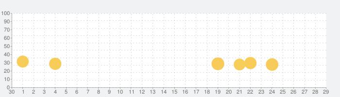 脱出ゲーム 狐火の灯る あやかしの里の話題指数グラフ(10月29日(金))