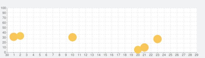 ラファームの少女の話題指数グラフ(10月29日(金))
