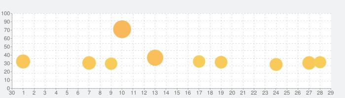 剣が刻の話題指数グラフ(10月29日(木))