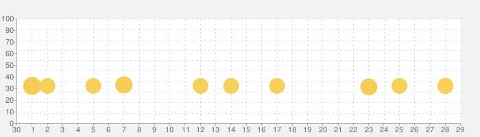 444回目のただいまの話題指数グラフ(5月29日(金))