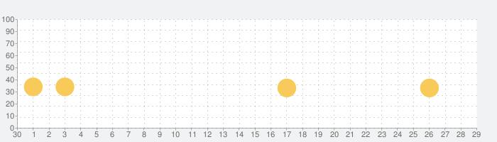 書店の在庫を検索:honto withの話題指数グラフ(10月29日(木))