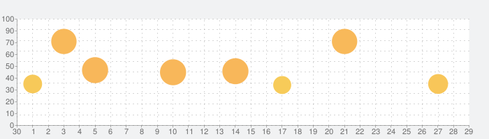 Samorost 2(サモロスト2)の話題指数グラフ(7月29日(木))