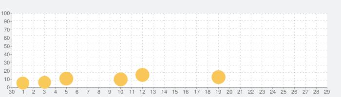 MIR4(ミル4)の話題指数グラフ(10月29日(金))