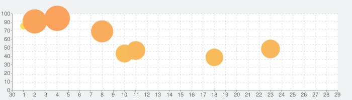 サガ フロンティア リマスターの話題指数グラフ(10月29日(金))