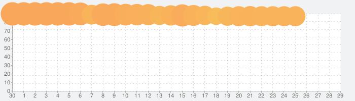 Pokémon UNITEの話題指数グラフ(10月29日(金))