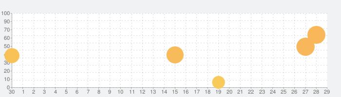 FirstQueen1NEXTの話題指数グラフ(7月29日(木))