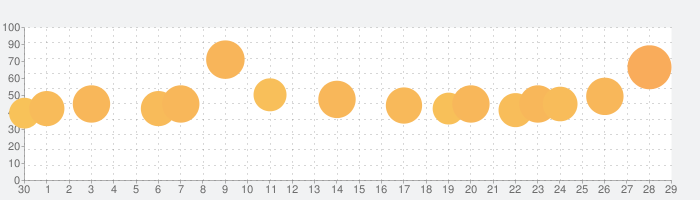 slither.ioの話題指数グラフ(5月29日(金))