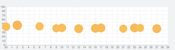 Super Mario Runの話題指数グラフ(5月29日(金))