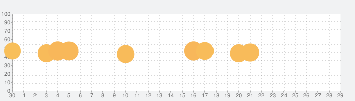 Clue Hunterの話題指数グラフ(10月29日(木))