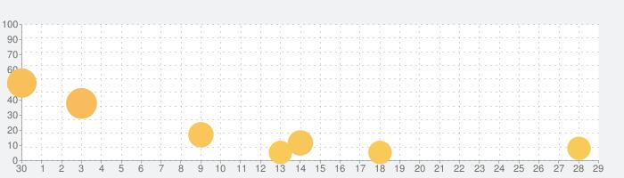 BLAZBLUE ALTERNATIVE DARKWARの話題指数グラフ(10月29日(金))