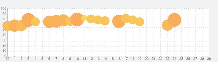 暇つぶしゲームパズルクソゲー - Save them allの話題指数グラフ(10月29日(金))