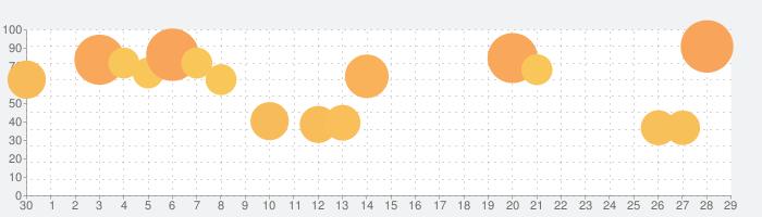 聖闘士星矢 ゾディアック ブレイブの話題指数グラフ(5月29日(金))