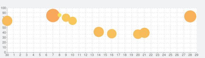 ダンまち〜メモリア・フレーゼ〜の話題指数グラフ(5月29日(金))